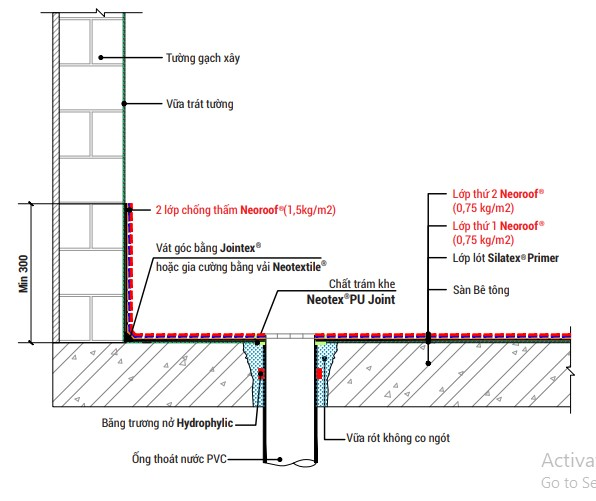bản vẽ kỹ thuật mô phỏng các lớp chống thấm và chống nóng sàn mái gạch đỏ bằng Neoroof