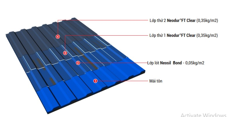 quy trình chống thấm mái ton bằng Neodur FT Clear giữ nguyên màu sắc vật liệu