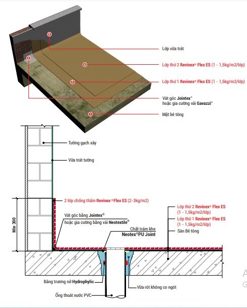 bản vẽ kỹ thuật diễn giải quy trình chống thấm sàn mái ban công sân thượng bằng Revinex Flex ES