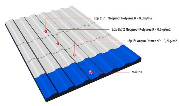 bản vẽ mô phỏng các lớp chống thấm mái tôn bằng Polyurea R